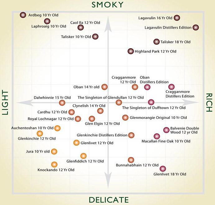 Mapa de sabores e aromas